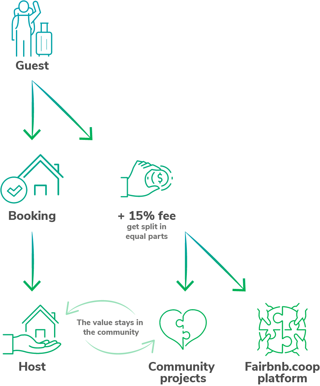 Fairbnb.coop How it works